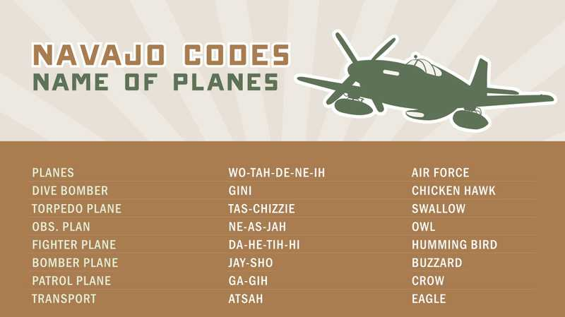 Brown poster showing Navajo Codes Name of Planes.