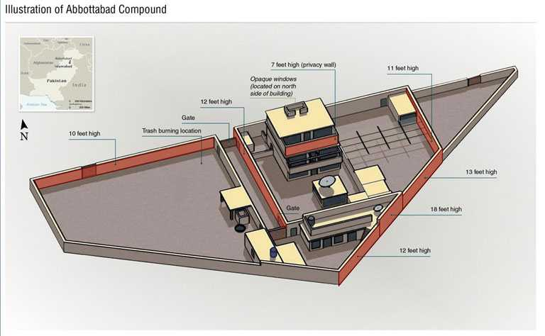 Illustrated diagram of the Abbottabad compound