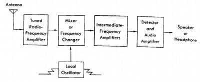 Chart displaying the flow of radio frequencies.