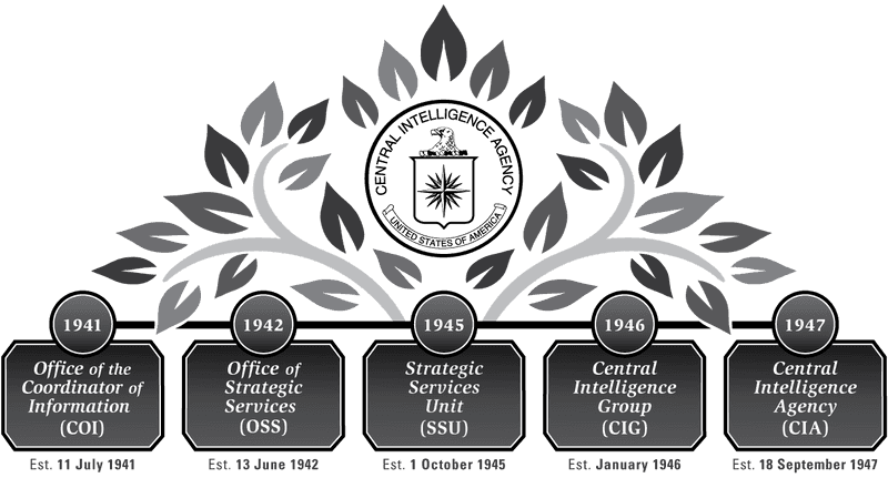 Stylized timeline of the history of CIA.